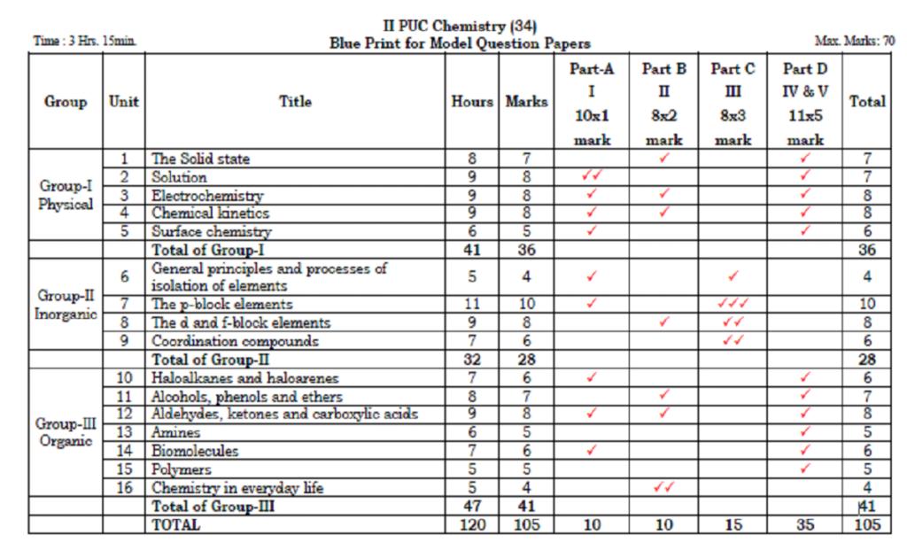 PUC Blueprint 2022 Kar PUC Exam Pattern 2022 Karnataka PUC Marking Scheme 2022