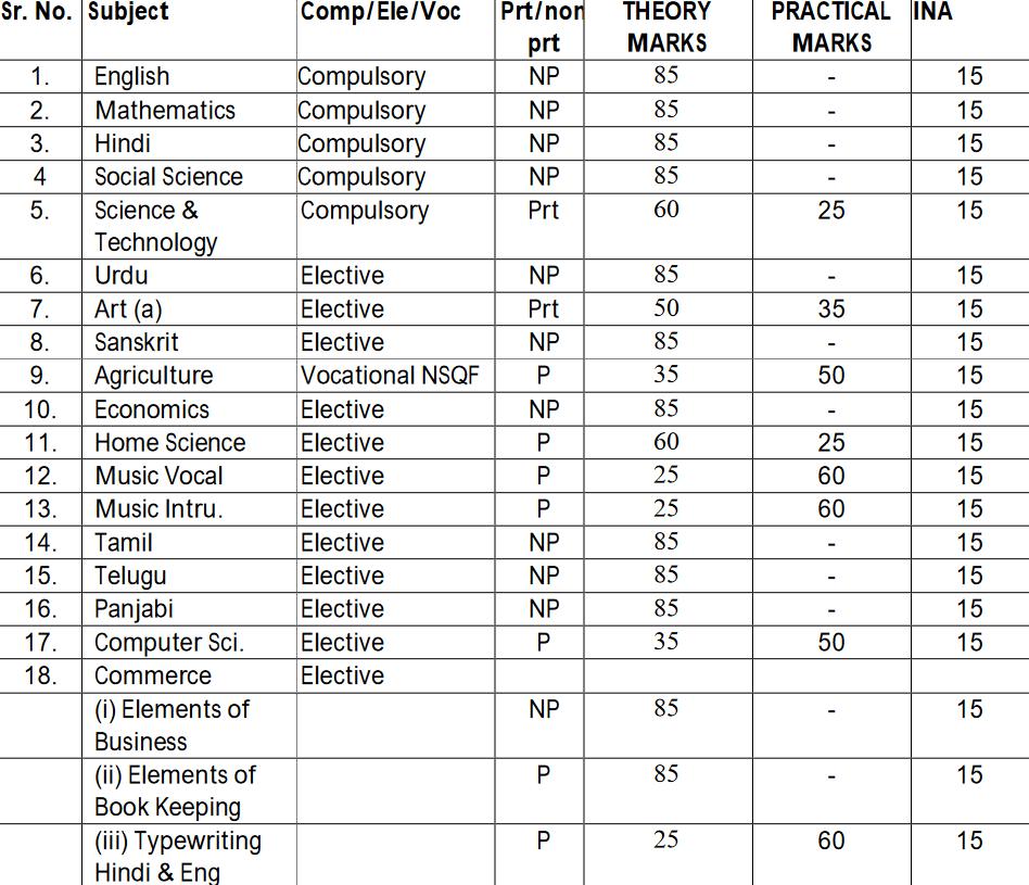 HP Board 10th Blueprint 2022 HPBOSE 10th Exam Pattern 2022 HP 10th Exam Marking Scheme 2022