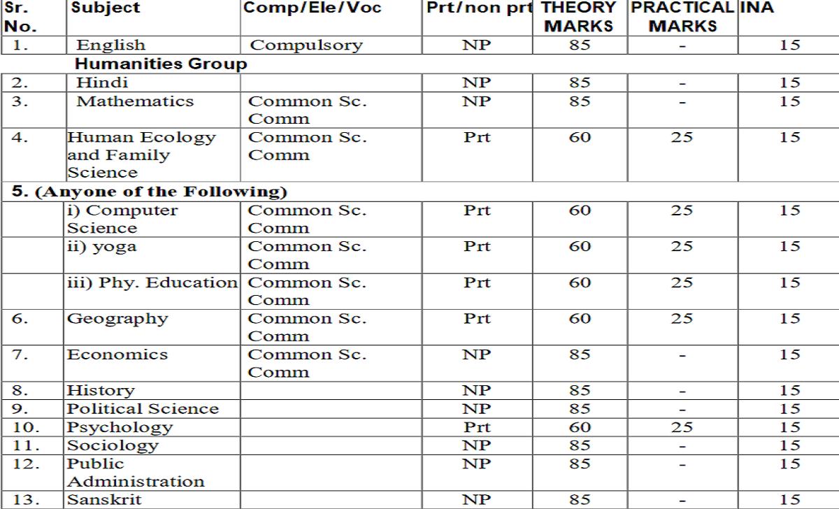 HP Board 12th Blueprint 2022 HPBOSE 12th Exam Pattern 2022 HP 12th Exam Marking Scheme 2022