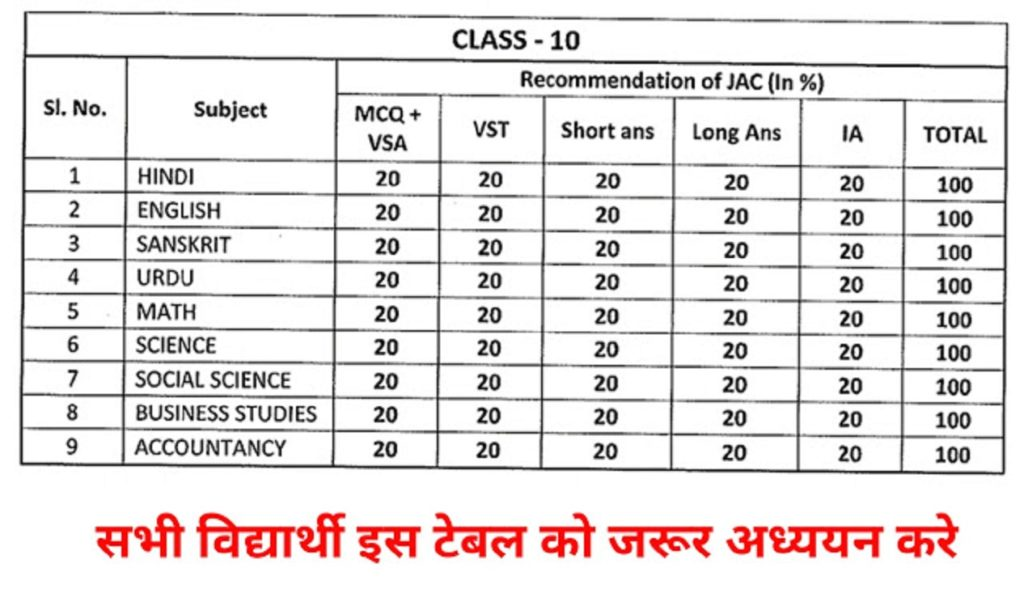 JAC Matric Blueprint 2022 JAC 10th Exam Pattern 2022 JAC 10th Marking Scheme 2022