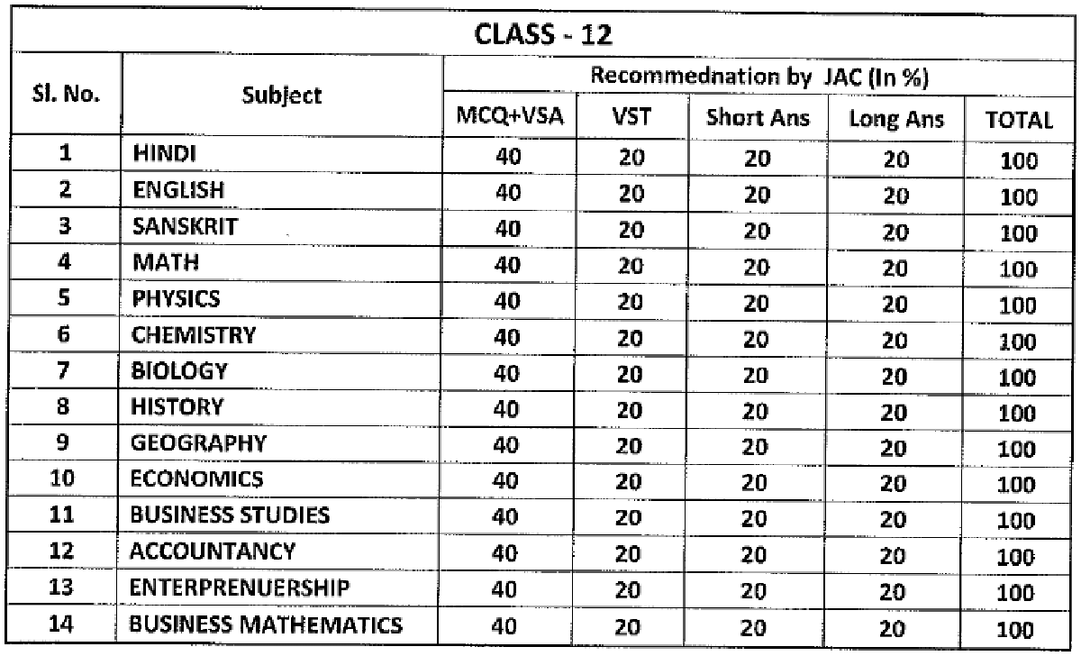 JAC Inter Blueprint 2022 JAC 12th Exam Pattern 2022 JAC 12th Marking Scheme 2022