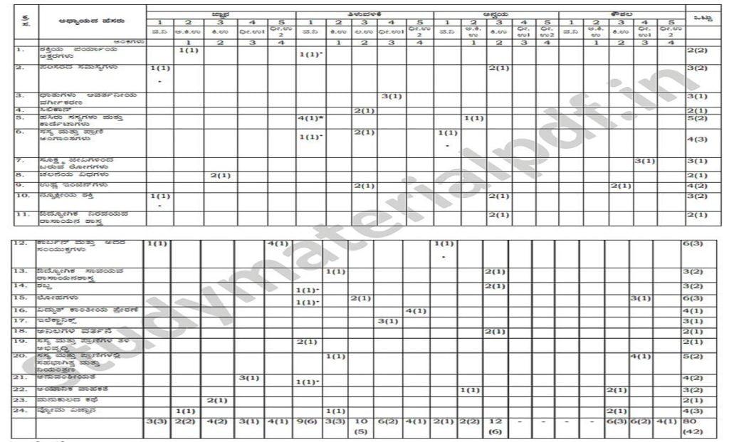 Kerala SSLC Blueprint 2022 Kerala 10th Exam Pattern 2022 Kerala SSLC Marking Scheme 2022