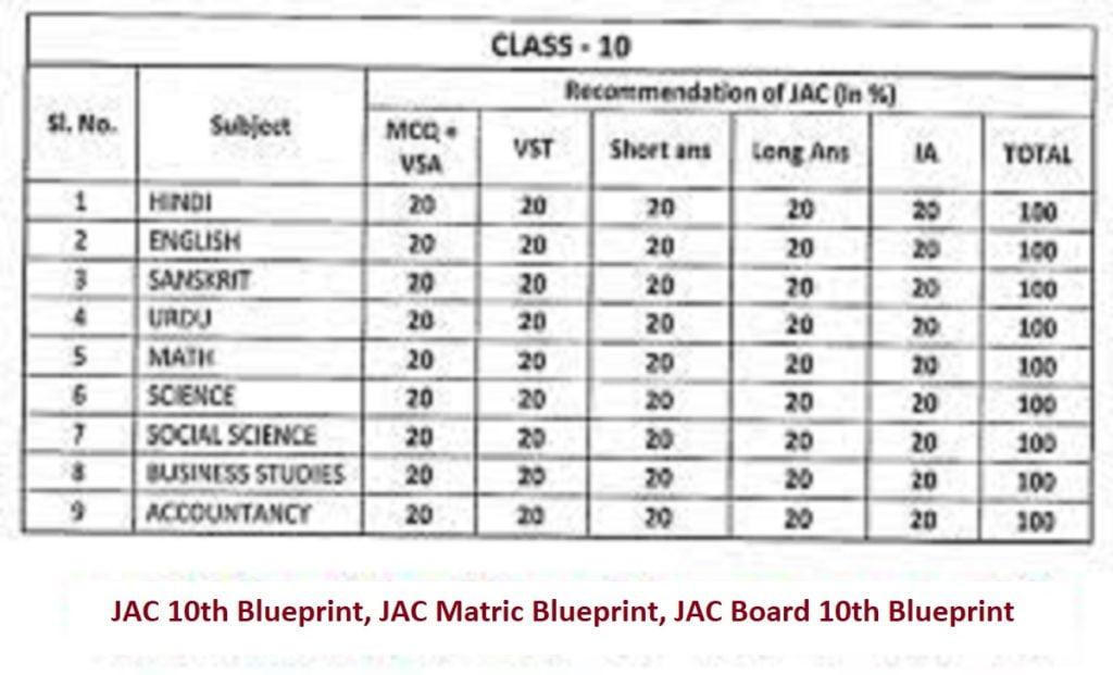 JAC 10th Blueprint 2022, JAC Matric Blueprint 2022, JAC Board 10th Blueprint 2022